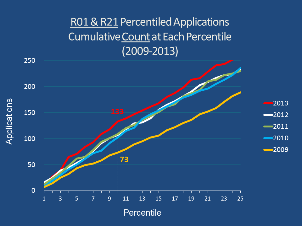 Line graph showing the cumulative count of R01 and R21 percentiled applications from the 1st to 25th percentile for years 2009-2013.
