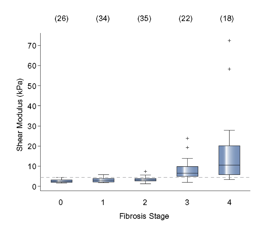 This is a graph showing that by using ARFI, one can discern the stage of liver fibrosis based on the shear modulus.  Shear modulus increases with fibrosis stage.