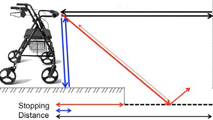 Diagram of the Smart Walker Device