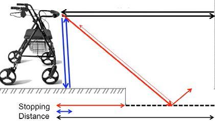 Diagram of the Smart Walker Device