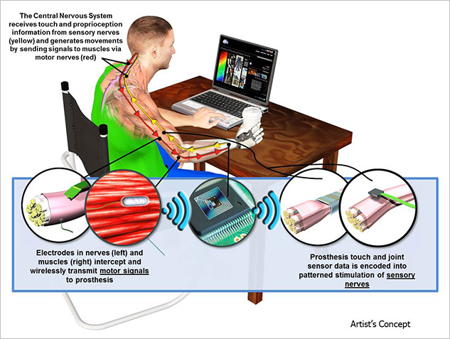 Illustration of DARPA project