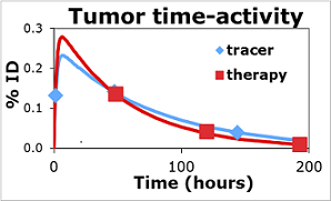 Graph showing the change in tumor activity at different imaging time points, with data from tracer imaging (blue diamonds) and from therapy imaging (red squares). Correlation between tracer and therapy curves indicate that the tracer study can be used to predict the therapy absorbed dose.Source: Yuni Dewaraja, Ph.D., University of Michigan