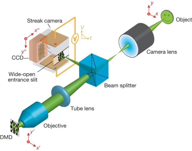 This is a diagram of the ultrafast camera