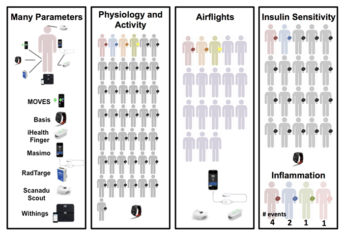 figure depicting the biosensors used in the study